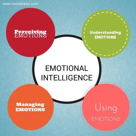 4 aspectos inteligencia emocional